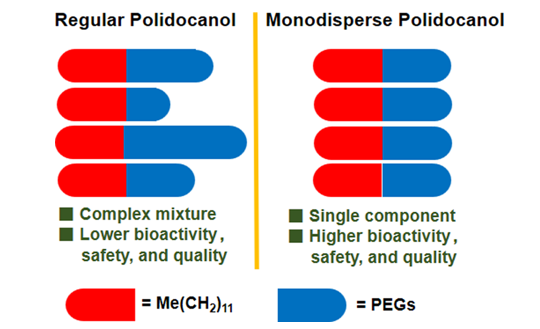 Figure 1. A comparison between regular polidocanol and monodisperse polidocanol.